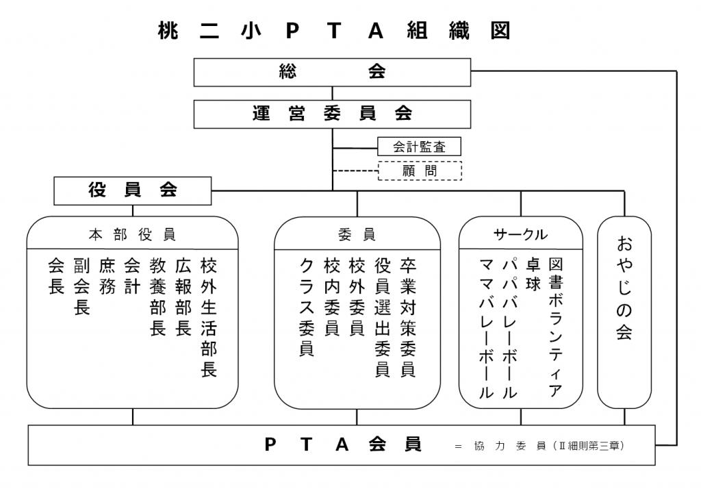 PTA組織図